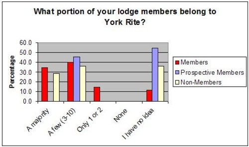 what portion of lodge belongs to your rite chart 2