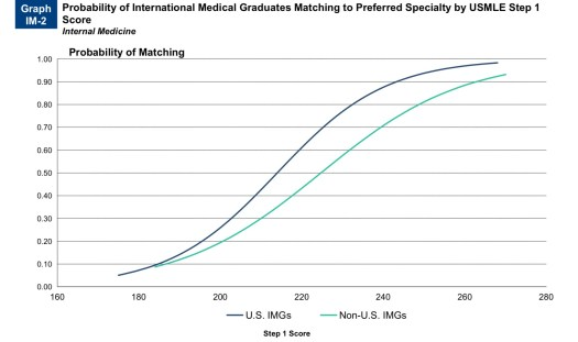 Probability of IMG Matching to preferred speciality