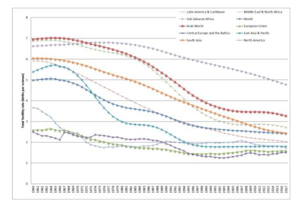 Figure 2. Trends in total fertility rate by region, 1950-2050.