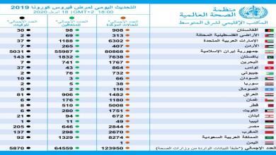 Photo of السعودية ثانيا.. احصائية جديدة لإصابات كورونا في الشرق الأوسط