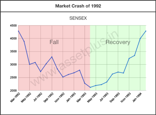 The Graph of stock market crash due to the 1992 Harshad Mehta Scam