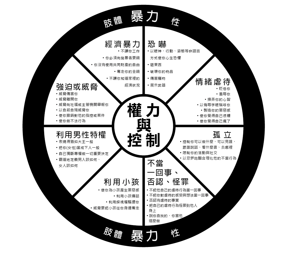 權力與控制之輪-陳思含翻譯製做