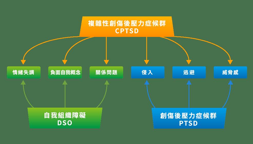 CPTSD特徵圖示-陳思含製