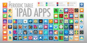 iste-posters-001 sjunkins periodic table of ipad apps