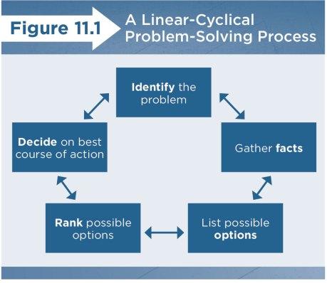 Problem-Solving Process