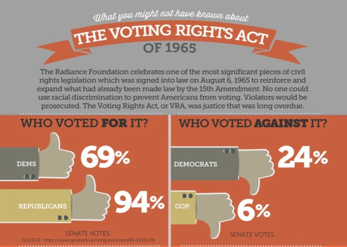 The Voting Rights Act
