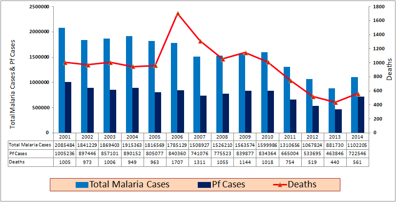 National Vector Borne Disease Control Programme (NVBDCP)