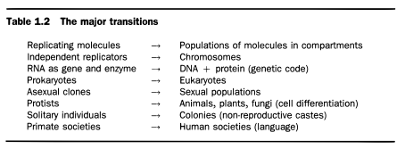 Table 1.2 from Maynard Smith J, Szathmáry E (1995) The Major Transitions in Evolution. Oxford University Press, Oxford.