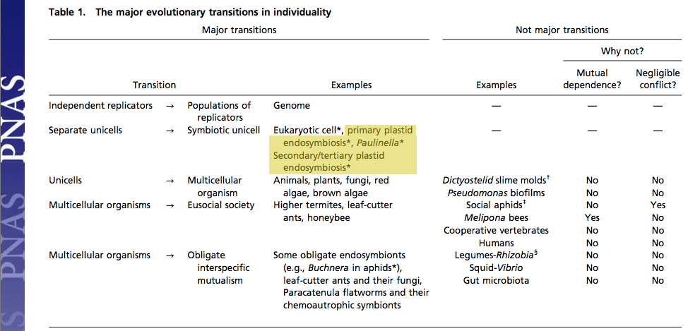 Table 1 from West et al. 2015.