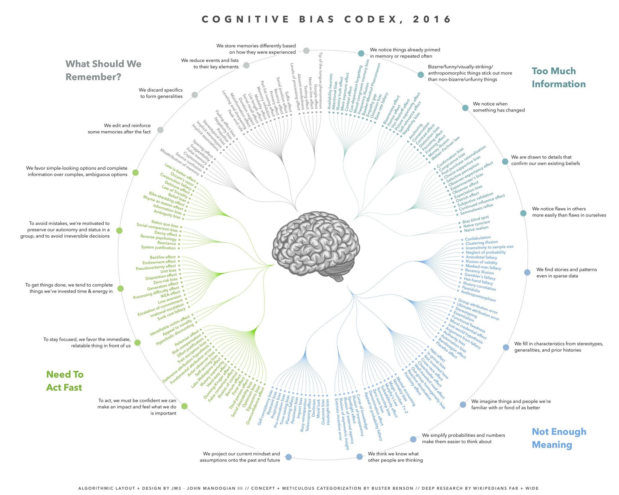 cognitivebiascodex2016