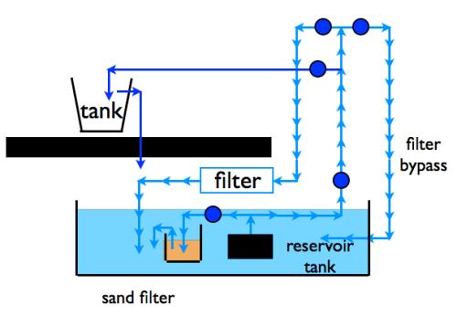 tanksystem