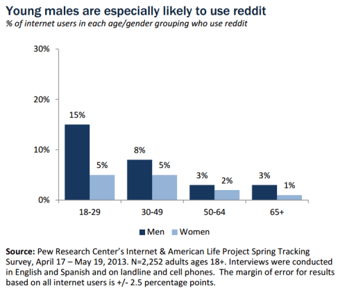 Chart showing that many more men than women use reddit