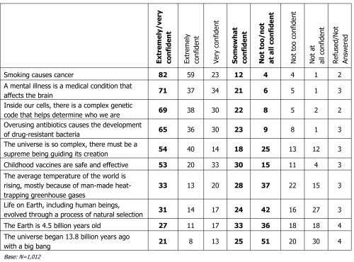 AP-GfK-March-2014-Poll_SCIENCE