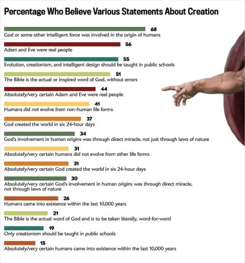 creationChart