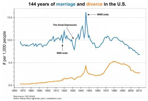 marriagedivorce