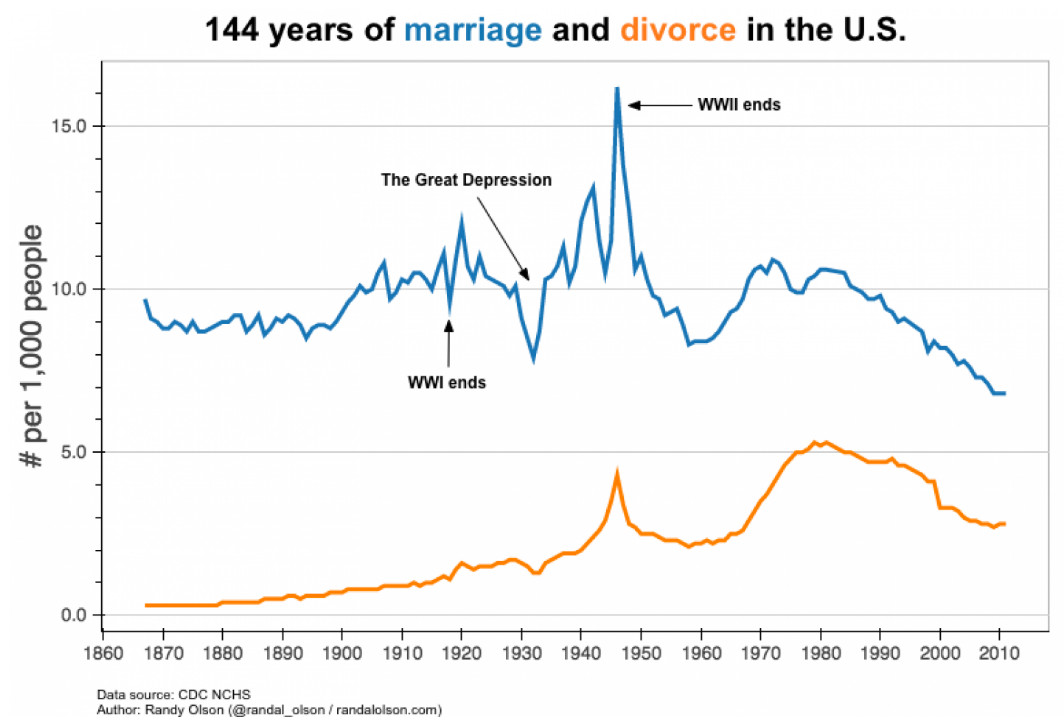Sex marriage us 1950 1980