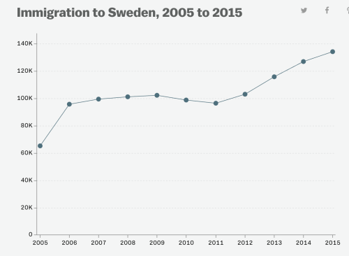 immigrationtosweden