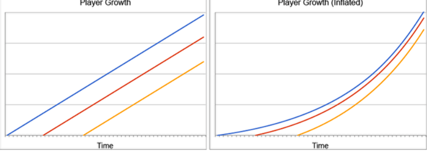 Reproduced from the original article. Left: a game with constant difficulty. Right: a game with increasing marginal difficulty.