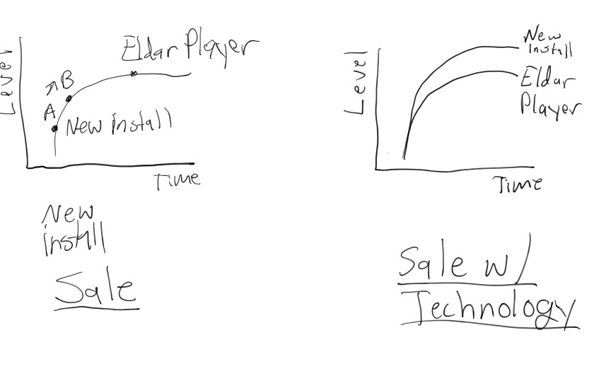 Sales jumps players along the curve, while a sale with 'technology' creates an entirely new curve. Also I have an S pen. Watch out art teams.