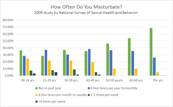 how often do most guys masturbate