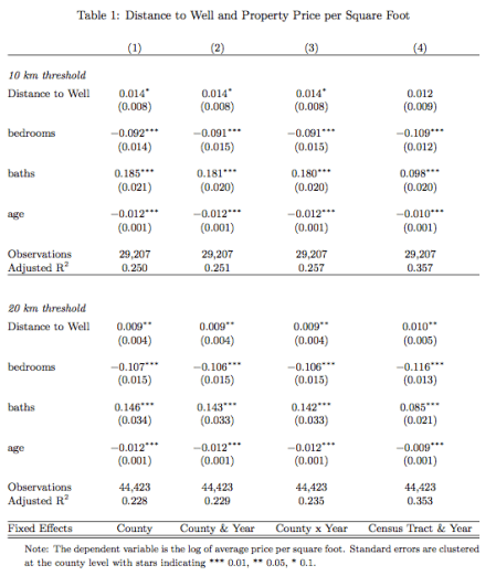 Regression results comparing sold houses nearby unconventional gas wells on the Marcellus shale