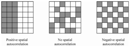 Example Visualization of Spatial Correlation