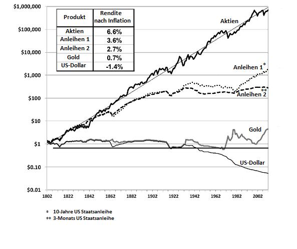 Rendite Anlageklassen