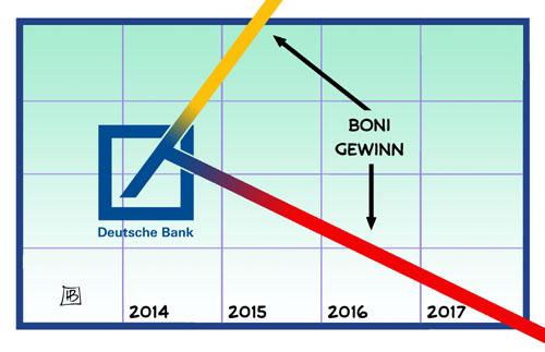 Deutsche Bank zahlt Boni und schreibt Verlust