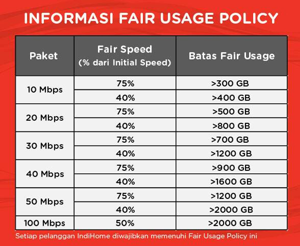 Fair-Usage-Policy-IndiHome