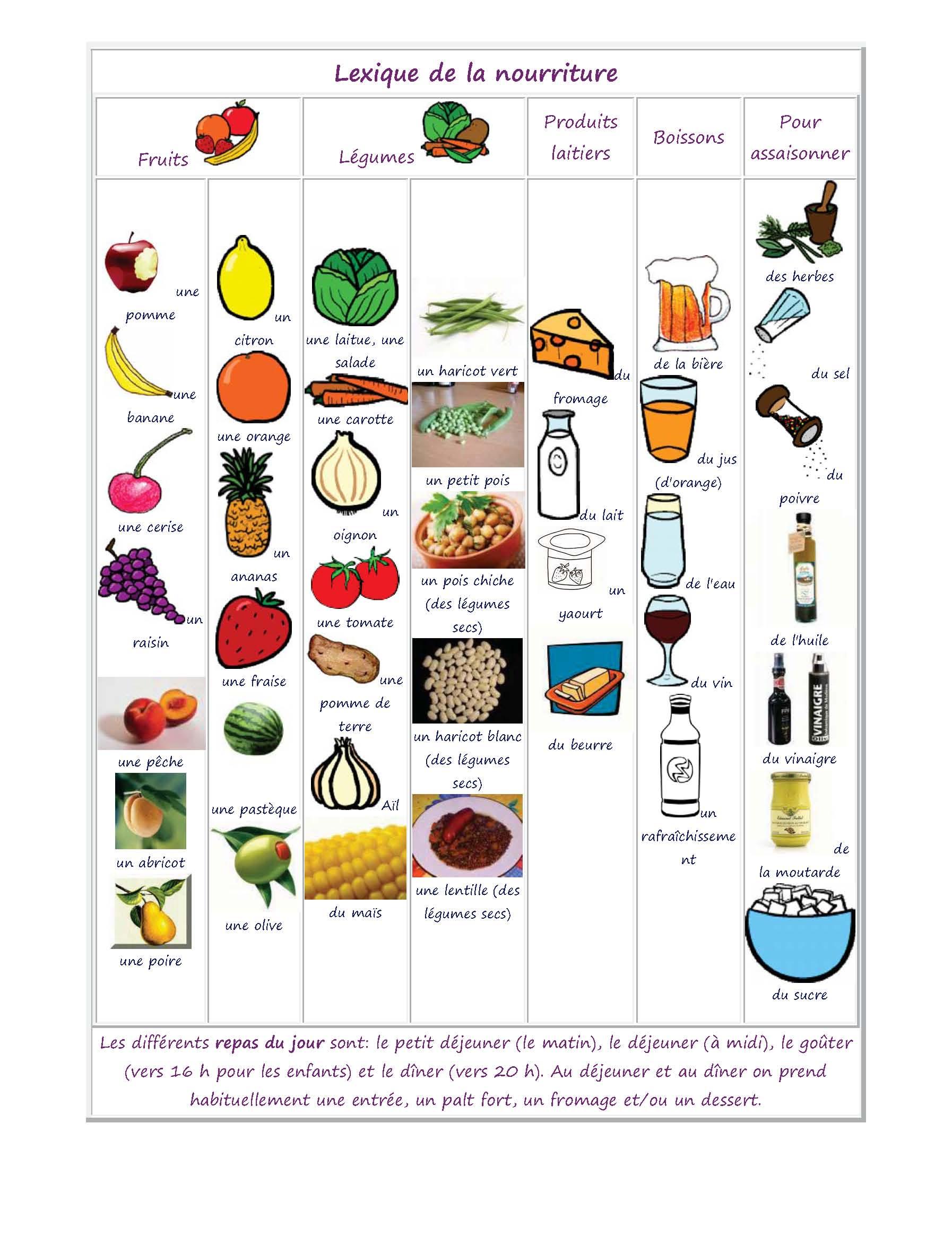 Vocabulaire Des Aliments De La Nourriture Et De La Cuisine French Again Juliette Bour R