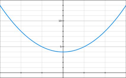 parabole second degré