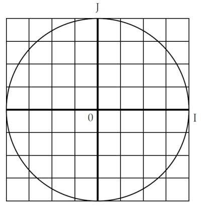 Trigonométrie, cosinus, sinus, cercle, réels, valeurs, seconde