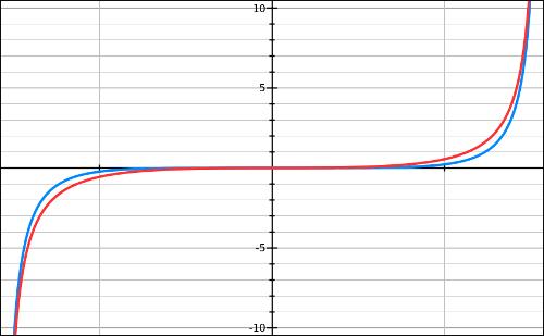 Fonctions, bases, tan, limite, variation, dérivée, terminale