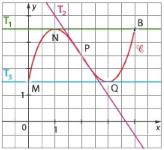 Convexité, courbe, nombre dérivé, variations, signe, terminale