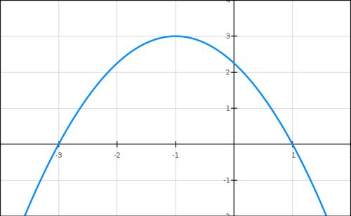 Graphique, équations, tableaux, polynôme, terminale