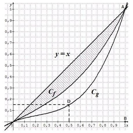 Primitives, aires, courbes, intégrales, économie, terminale