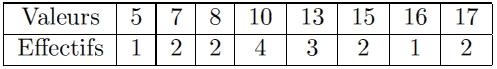 statistiques moyenne écart-type