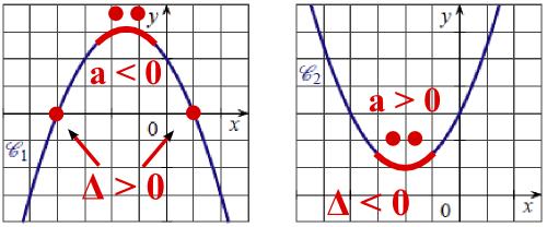 second degré parabole et delta
