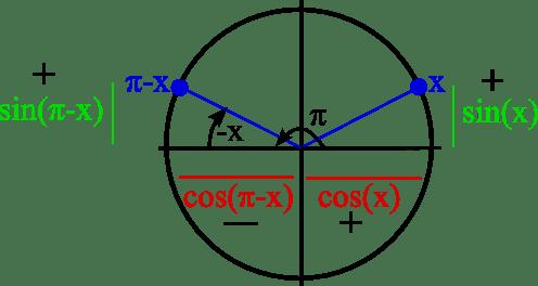 pi moins x angle trigo