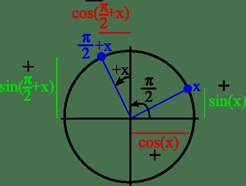angle associé pi sur deux plus x