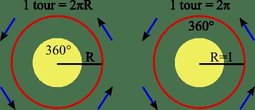 trigonométrie tour complet cercle