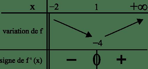 tableau variation fonction signe dérivée