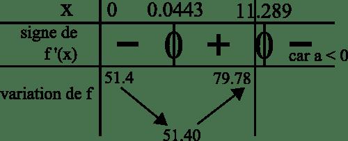 signe dérivée second degré variation fonction