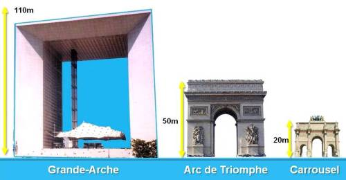 Dimensions of the Arches, Historical Axis of Paris by French Moments