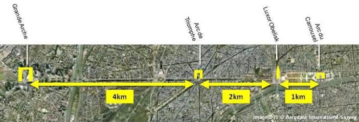 Paris Distances along the Historical Axis