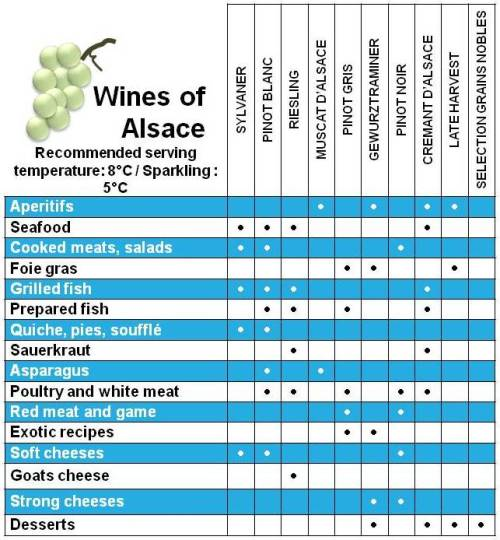 Wines of Alsace Recommended Serving Dishes