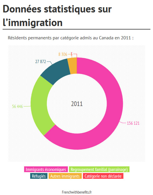 donnees_statistiques_immigration_canada
