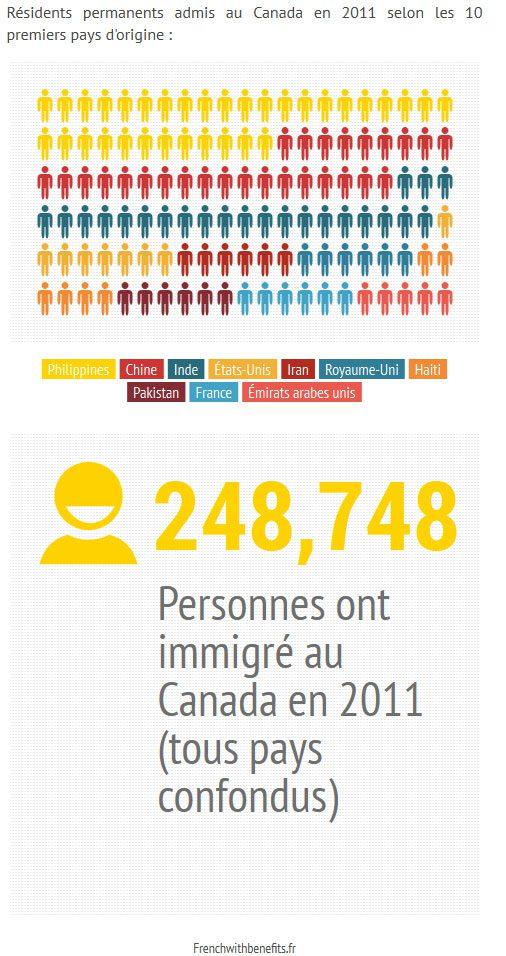 pays_dorigine_canada_immigration