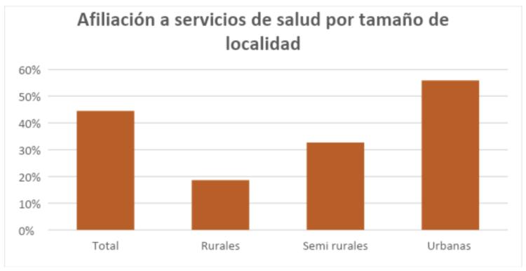 Figura 7. Afiliación a servicios de salud por tamaño de localidad.