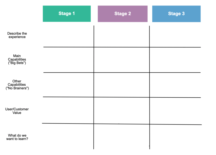 Use this basic roadmap template to highlight how your user's experience will change as you iterate your product/service.